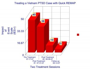 Quick REMAP with Vietnam Veteran PTSD
